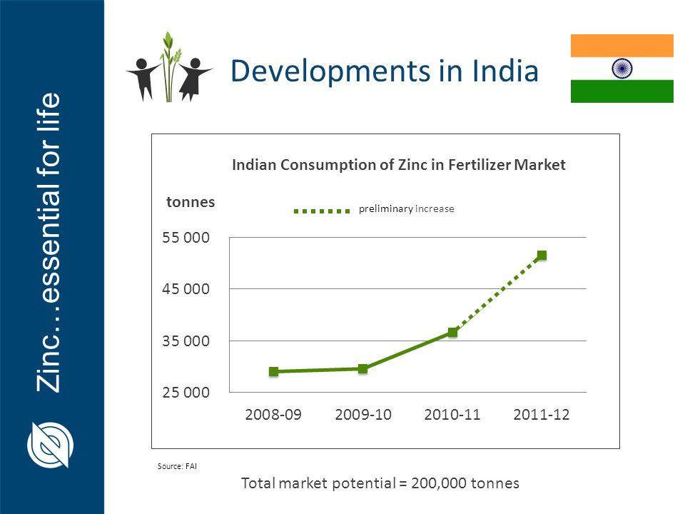 Total market potential = 200,000 tonnes