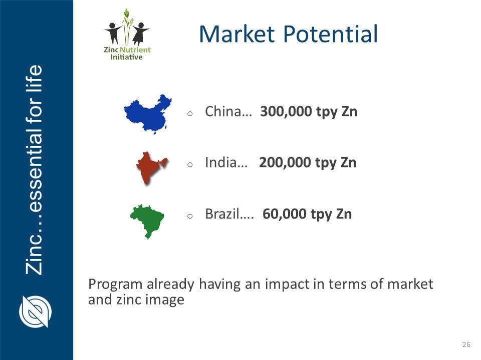 China… 300,000 tpy Zn India… 200,000 tpy Zn Brazil…. 60,000 tpy Zn