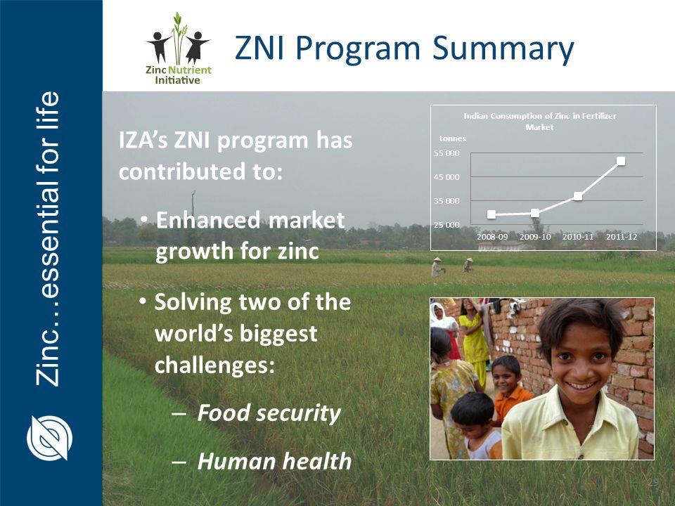 ZNI Program Summary IZA's ZNI program has contributed to: