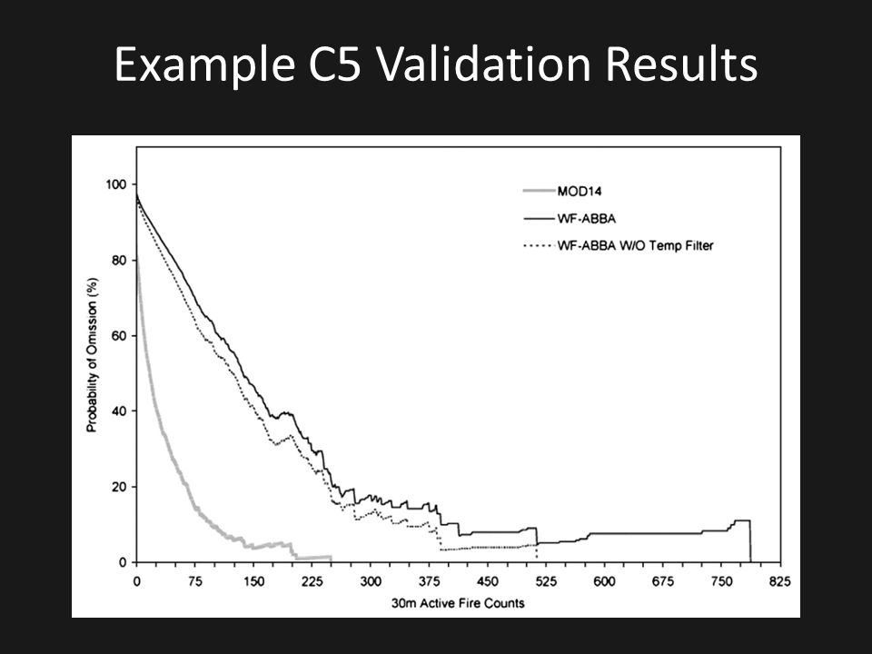 Example C5 Validation Results
