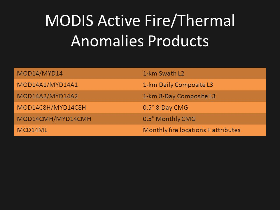 MODIS Active Fire/Thermal Anomalies Products