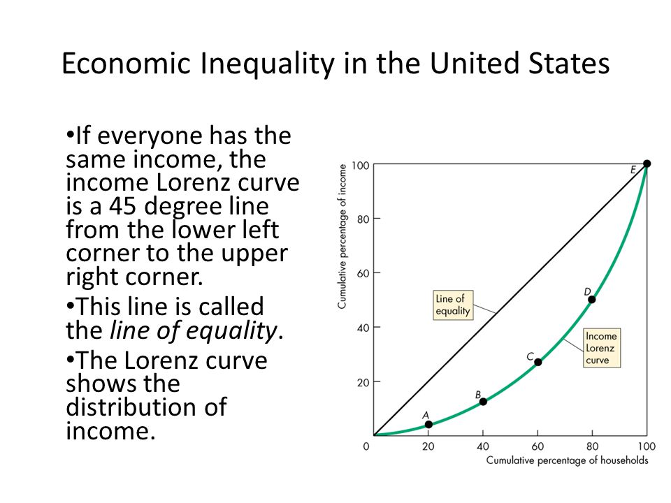 What's caused the rise in income inequality in the US?