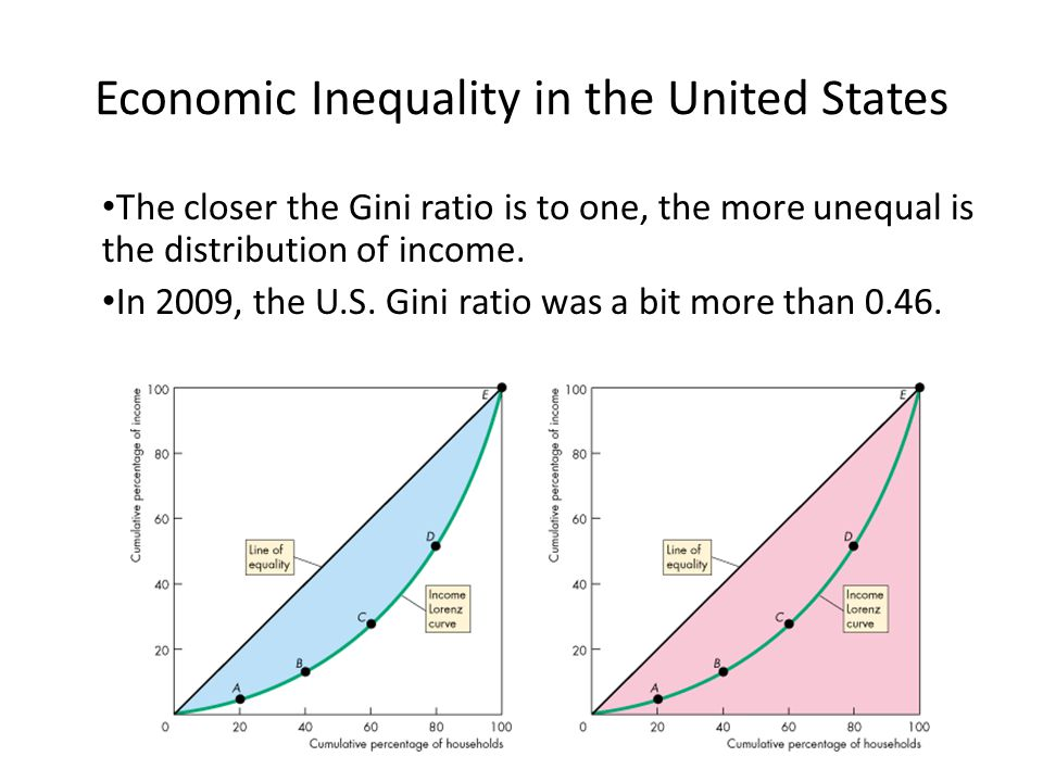 An introduction to the income inequality in the united states