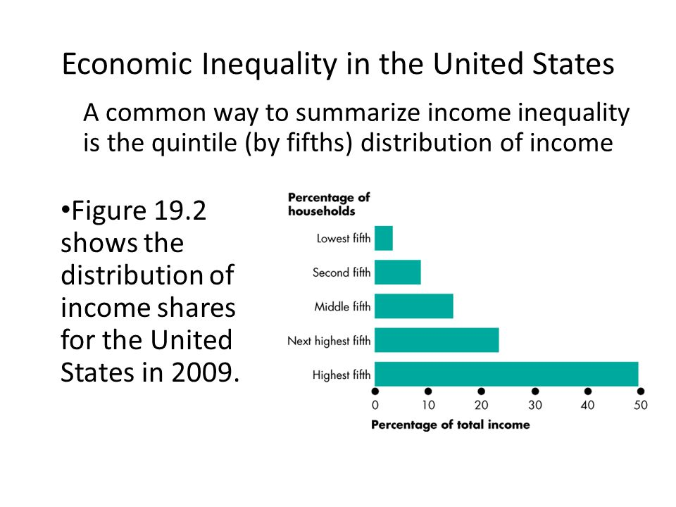 Determinants of income distribution inequality in