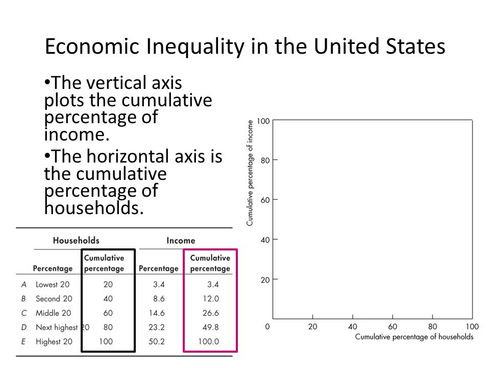 economic inequalities Economic inequality (or wealth and income differences) comprises all disparities in the distribution of economic assets and income the term typically refers to inequality among individuals and groups within a society, but can also refer to inequality among countries.