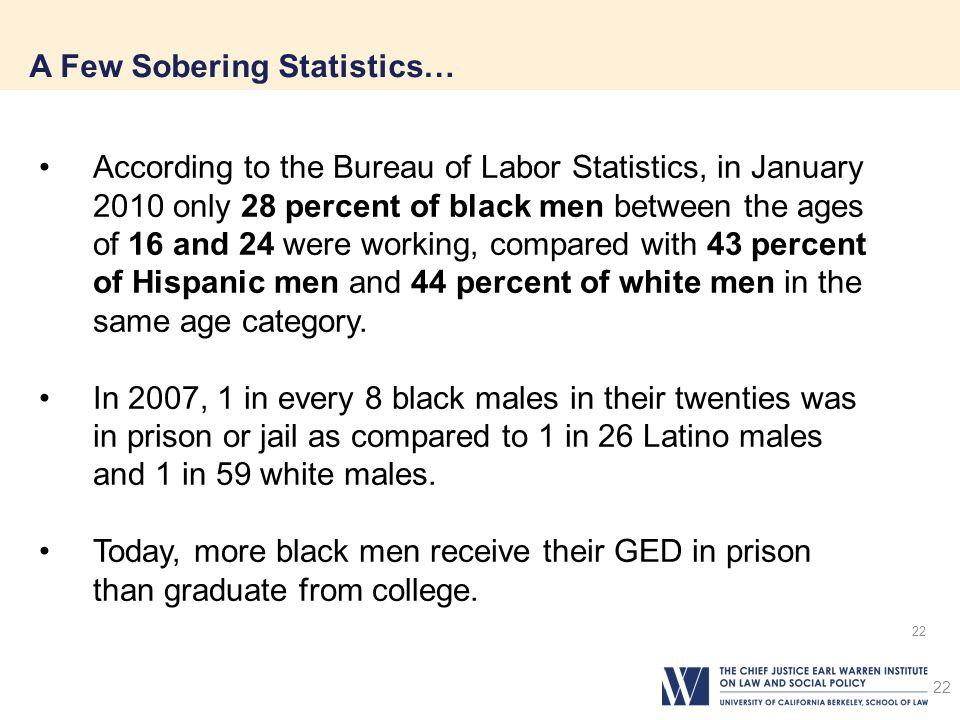 A Few Sobering Statistics…