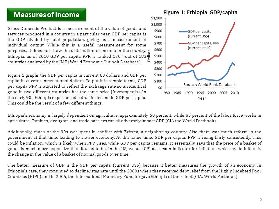 Source: World Bank Databank