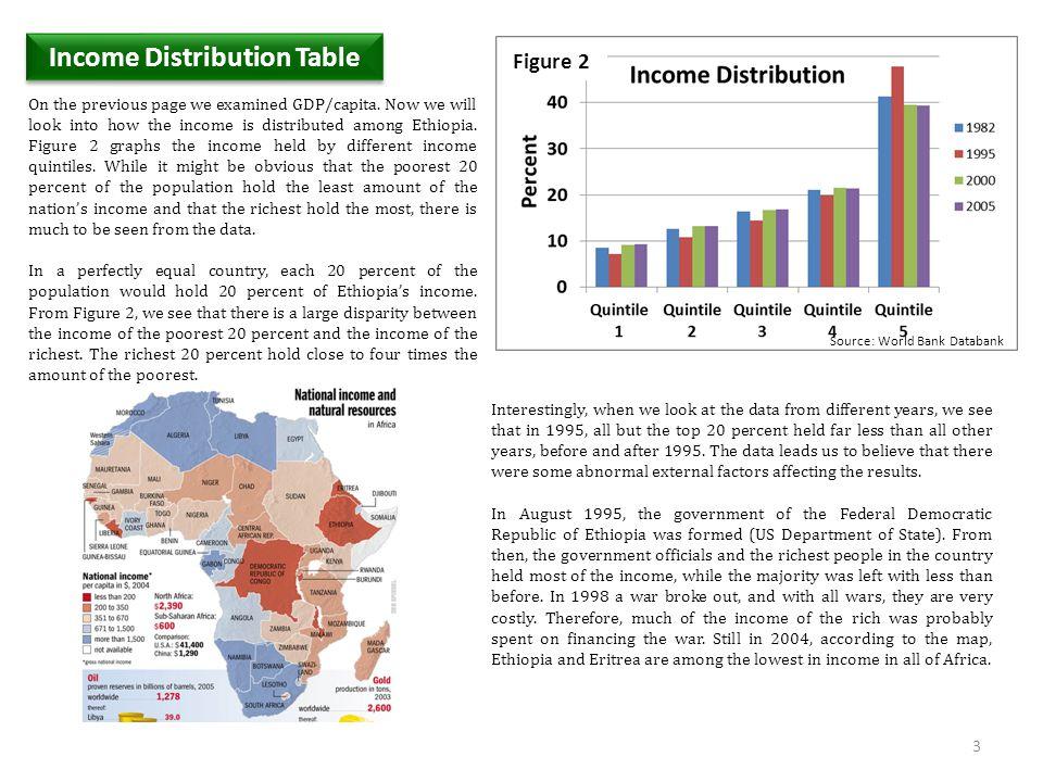 Income Distribution Table