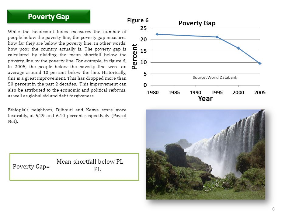 Poverty Gap Figure 6 Mean shortfall below PL PL Poverty Gap=