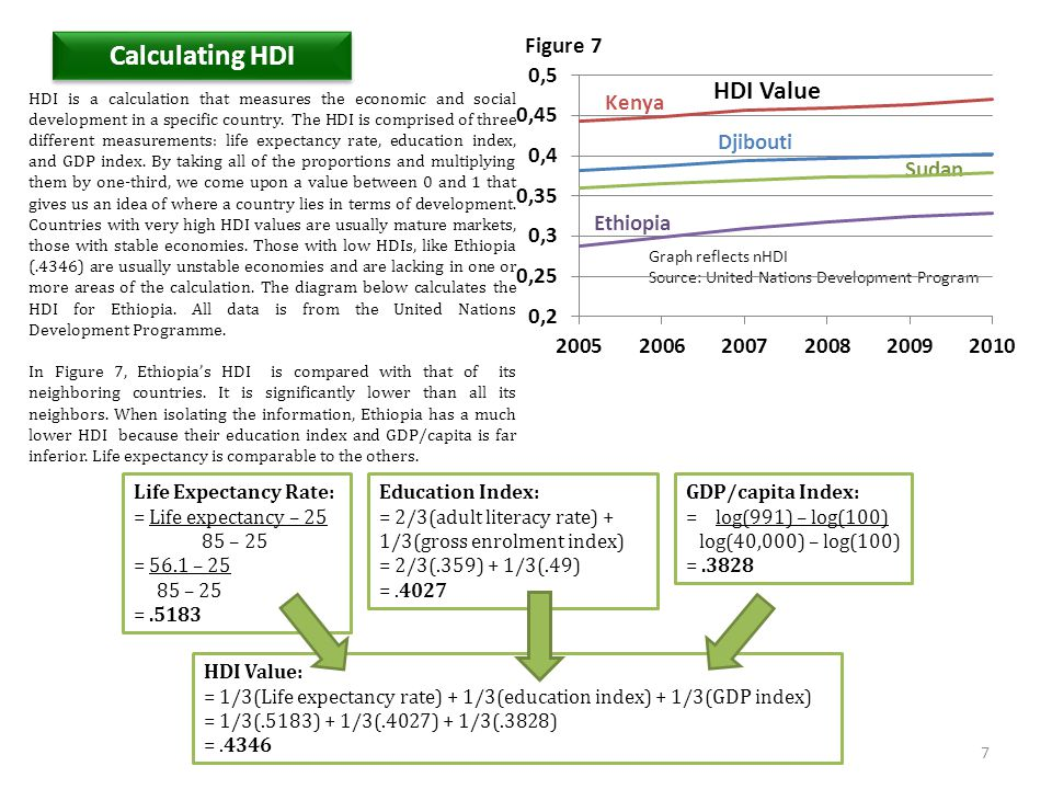 Calculating HDI Figure 7 Kenya Djibouti Sudan Ethiopia