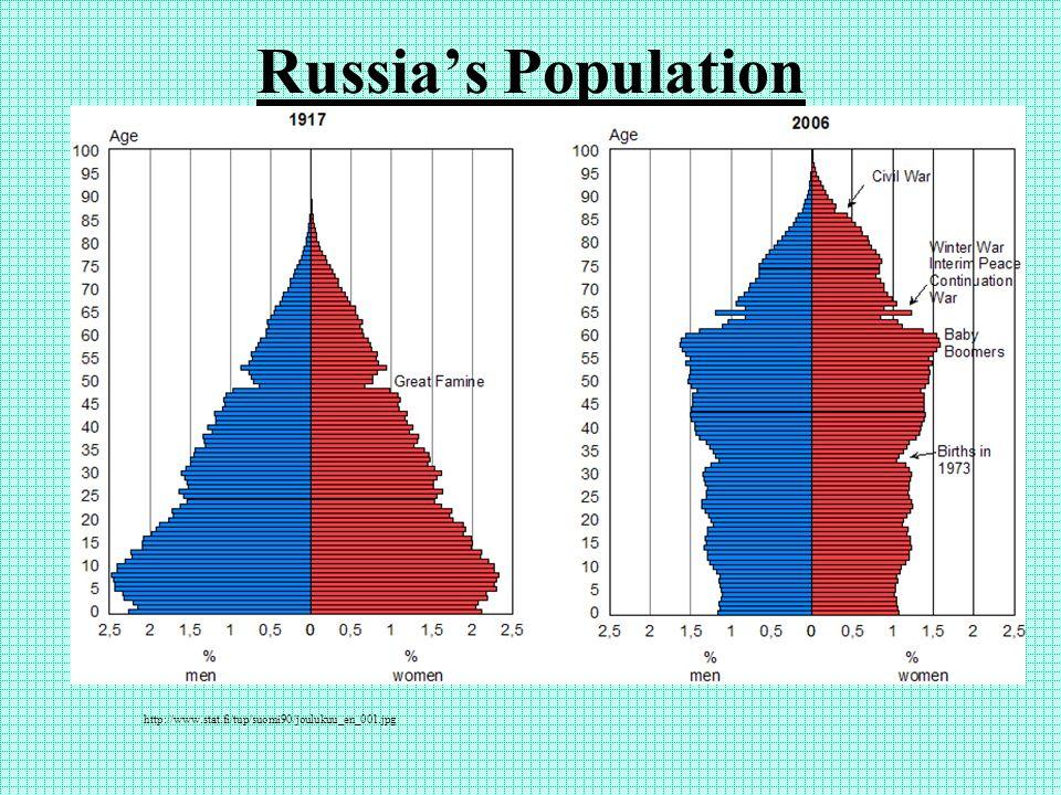 Russia's Population http://www.stat.fi/tup/suomi90/joulukuu_en_001.jpg