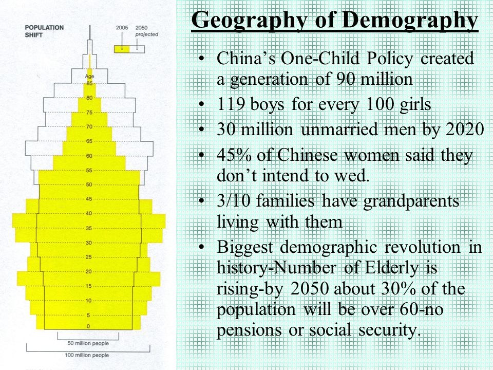 Geography of Demography