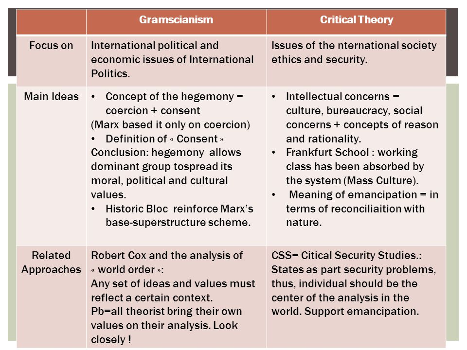 Gramscianism Critical Theory. Focus on. International political and economic issues of International Politics.