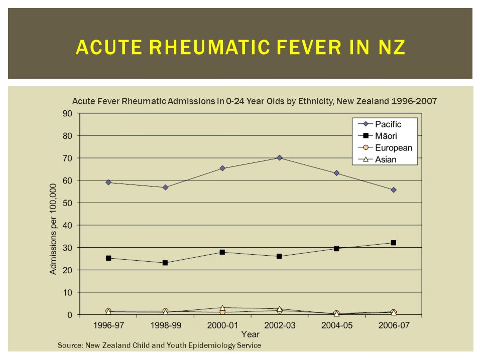 Acute rheumatic fever in nz