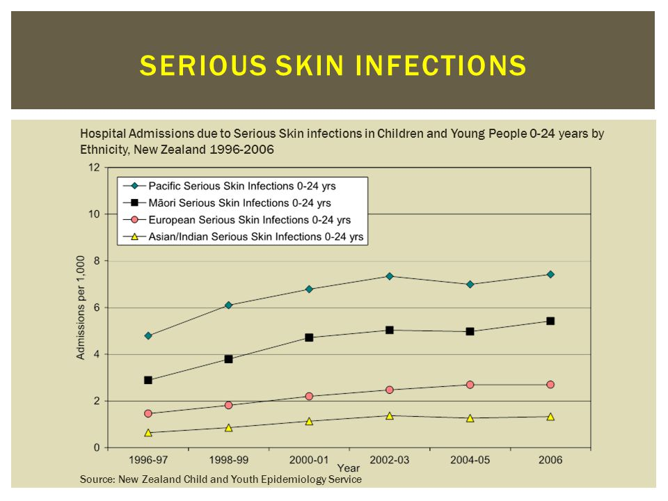 Serious skin infections