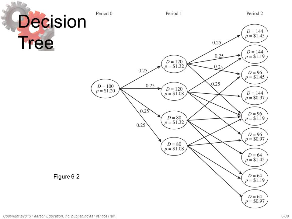 Decision Tree Figure 6-2