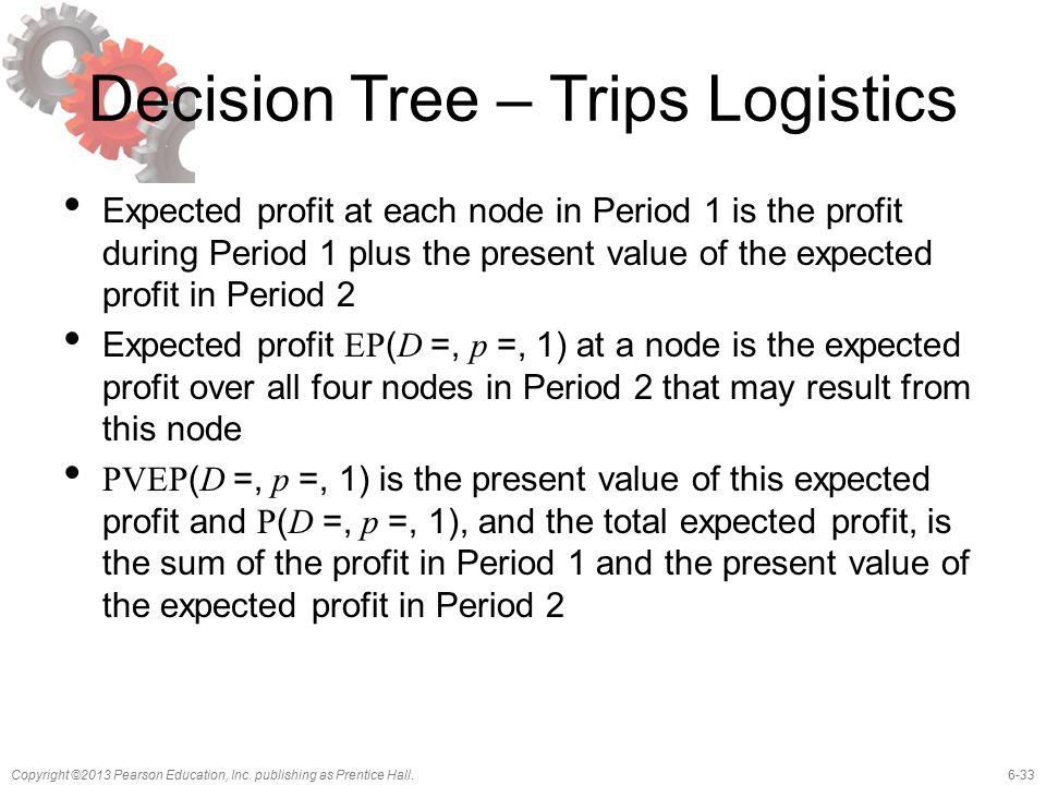 Decision Tree – Trips Logistics