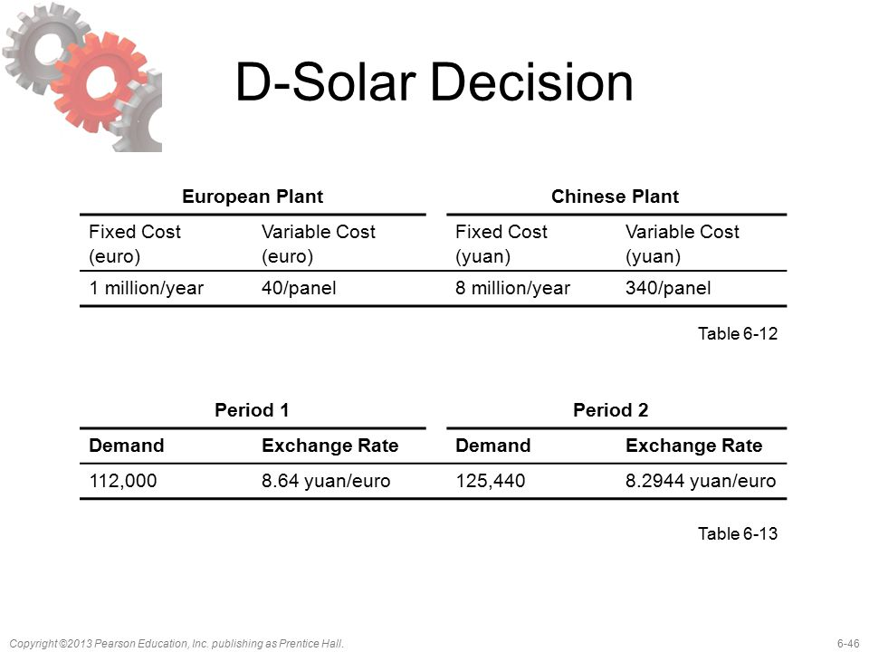 D-Solar Decision European Plant Chinese Plant Fixed Cost (euro)