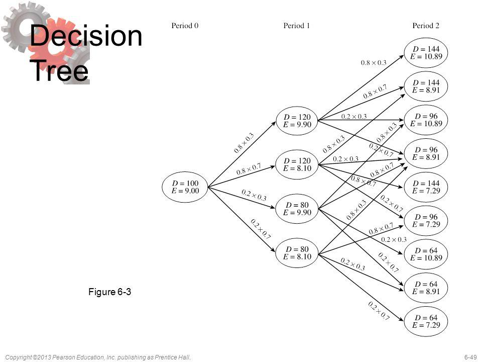 Decision Tree Figure 6-3