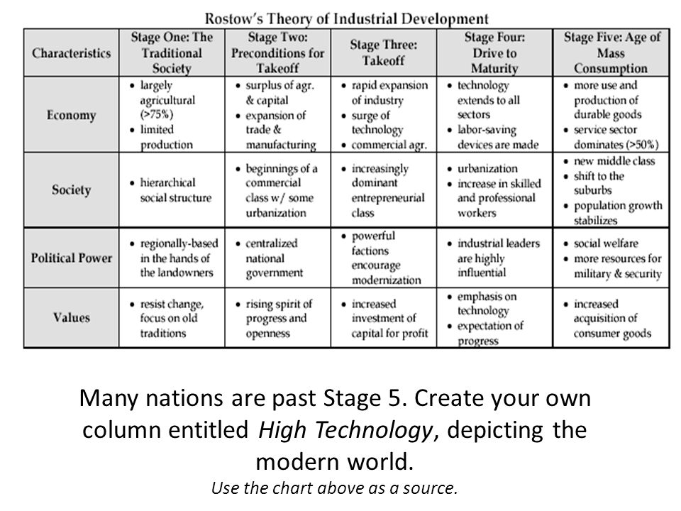 Many nations are past Stage 5