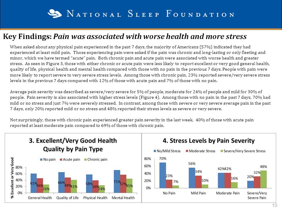 Key Findings: Pain was associated with worse health and more stress