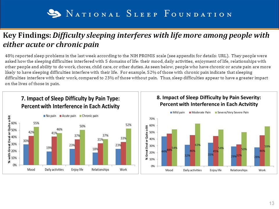 Key Findings: Difficulty sleeping interferes with life more among people with either acute or chronic pain