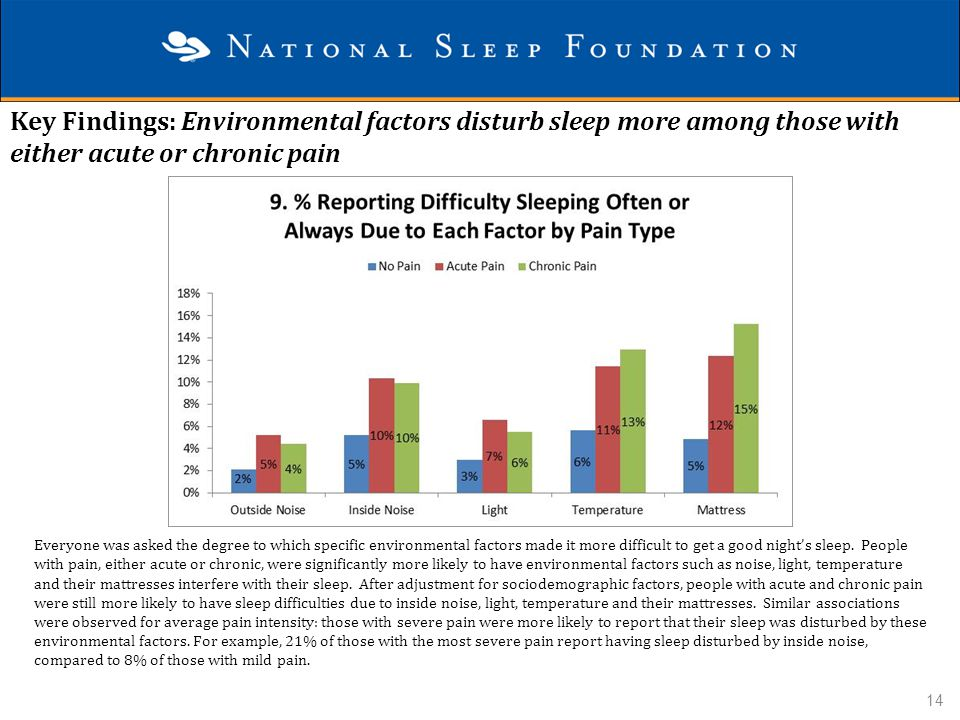 Key Findings: Environmental factors disturb sleep more among those with either acute or chronic pain