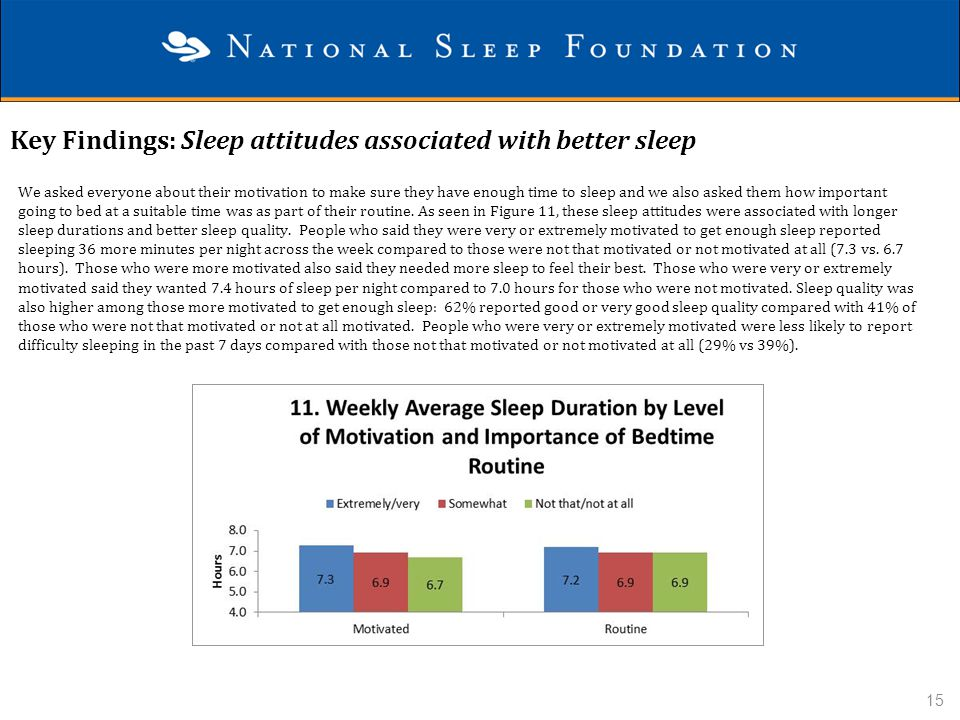 Key Findings: Sleep attitudes associated with better sleep