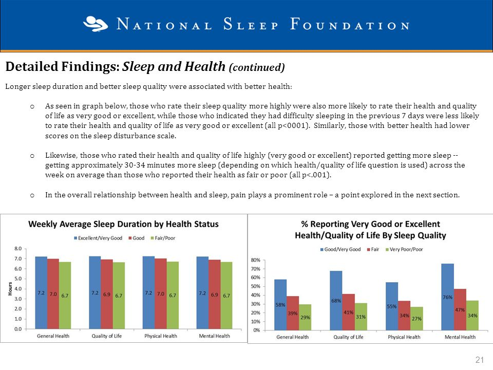 Detailed Findings: Sleep and Health (continued)