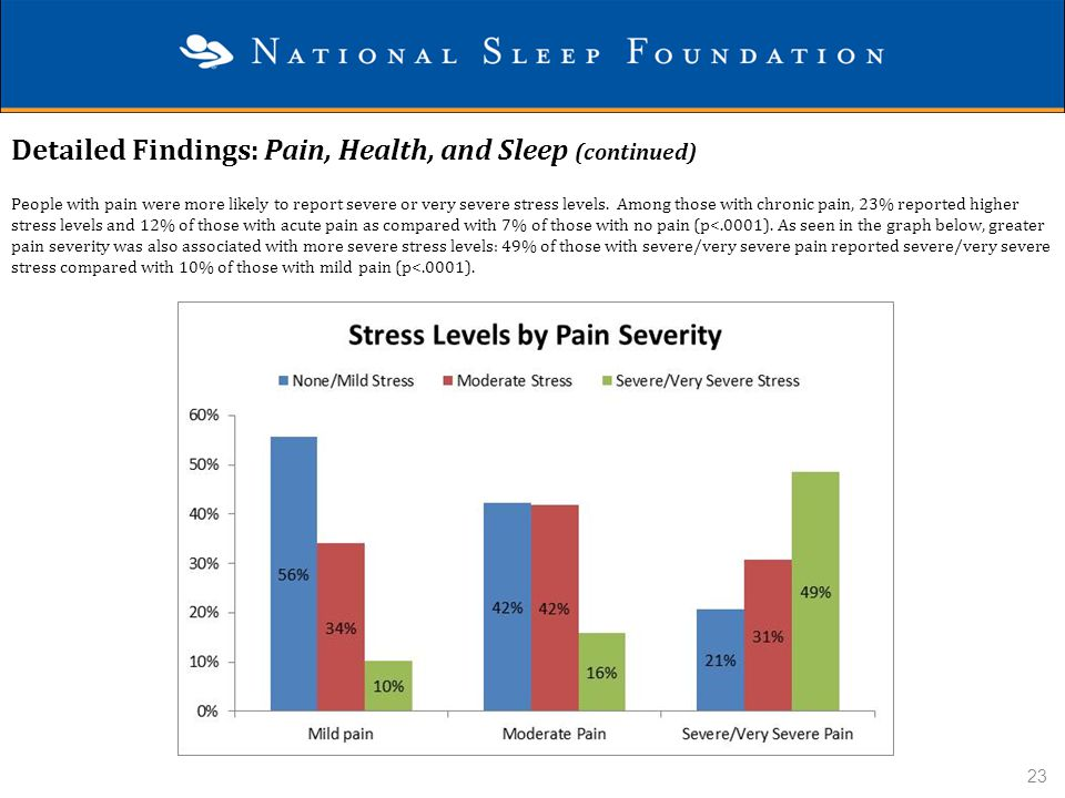 Detailed Findings: Pain, Health, and Sleep (continued)