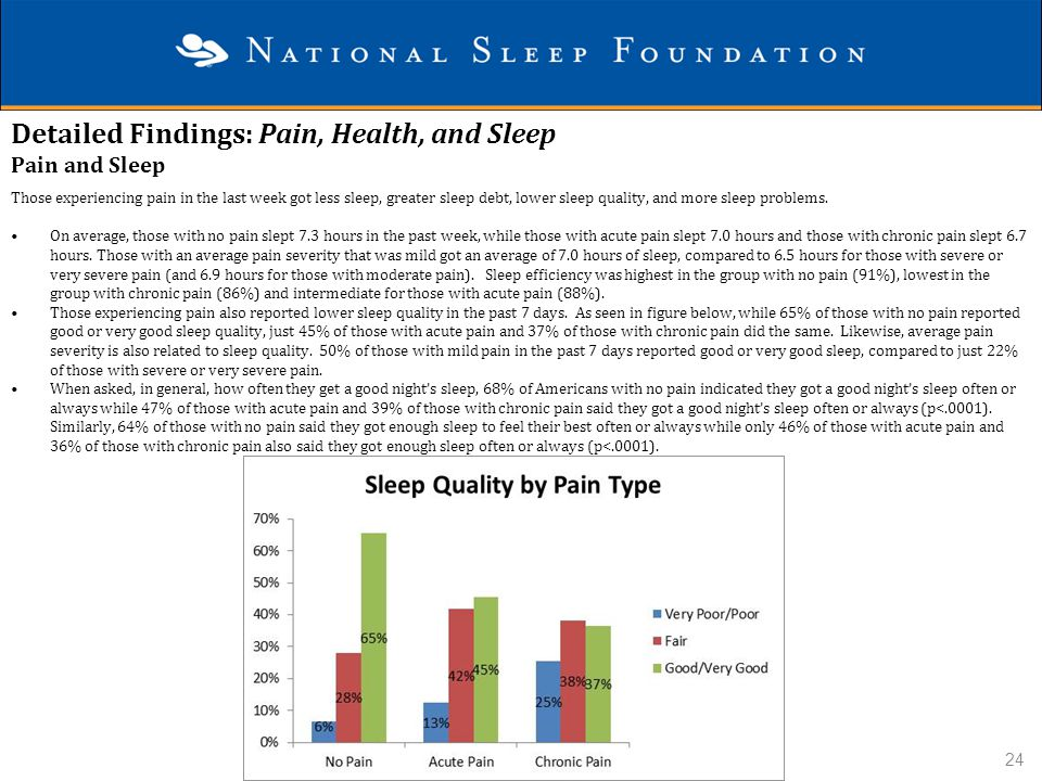 Detailed Findings: Pain, Health, and Sleep Pain and Sleep