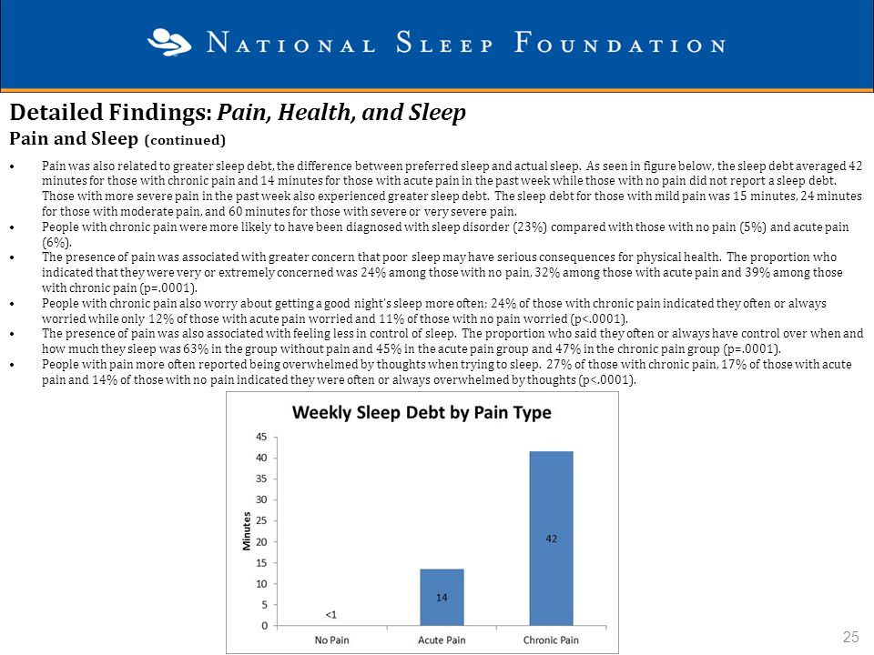 Detailed Findings: Pain, Health, and Sleep Pain and Sleep (continued)