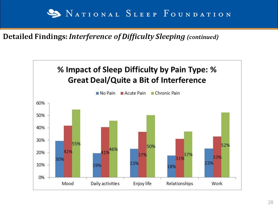Detailed Findings: Interference of Difficulty Sleeping (continued)