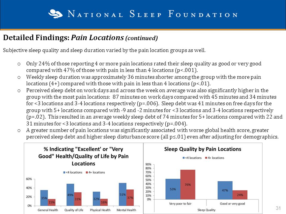 Detailed Findings: Pain Locations (continued)