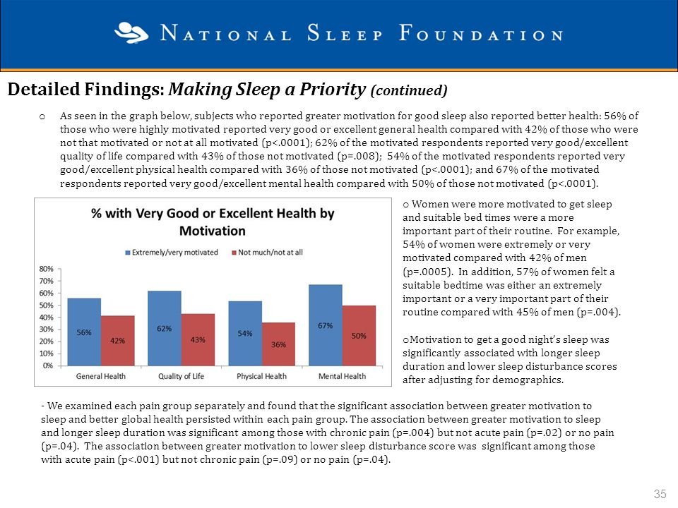 Detailed Findings: Making Sleep a Priority (continued)