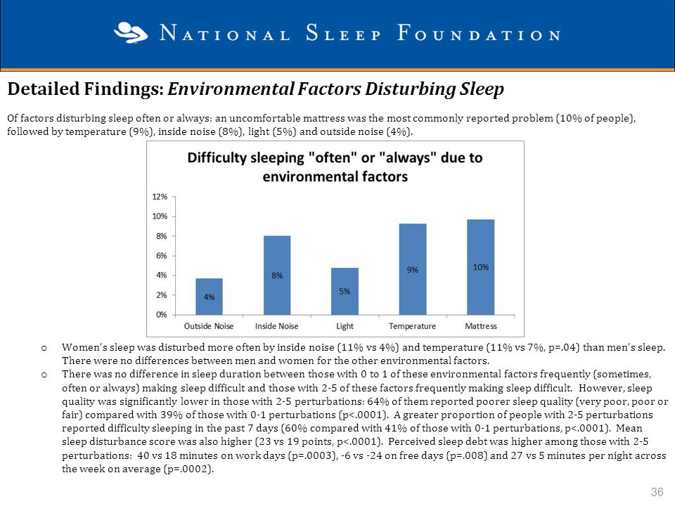 Detailed Findings: Environmental Factors Disturbing Sleep