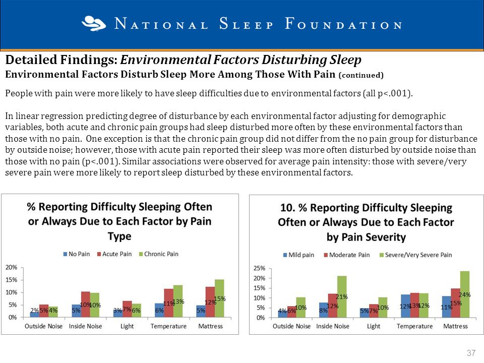 Detailed Findings: Environmental Factors Disturbing Sleep Environmental Factors Disturb Sleep More Among Those With Pain (continued)