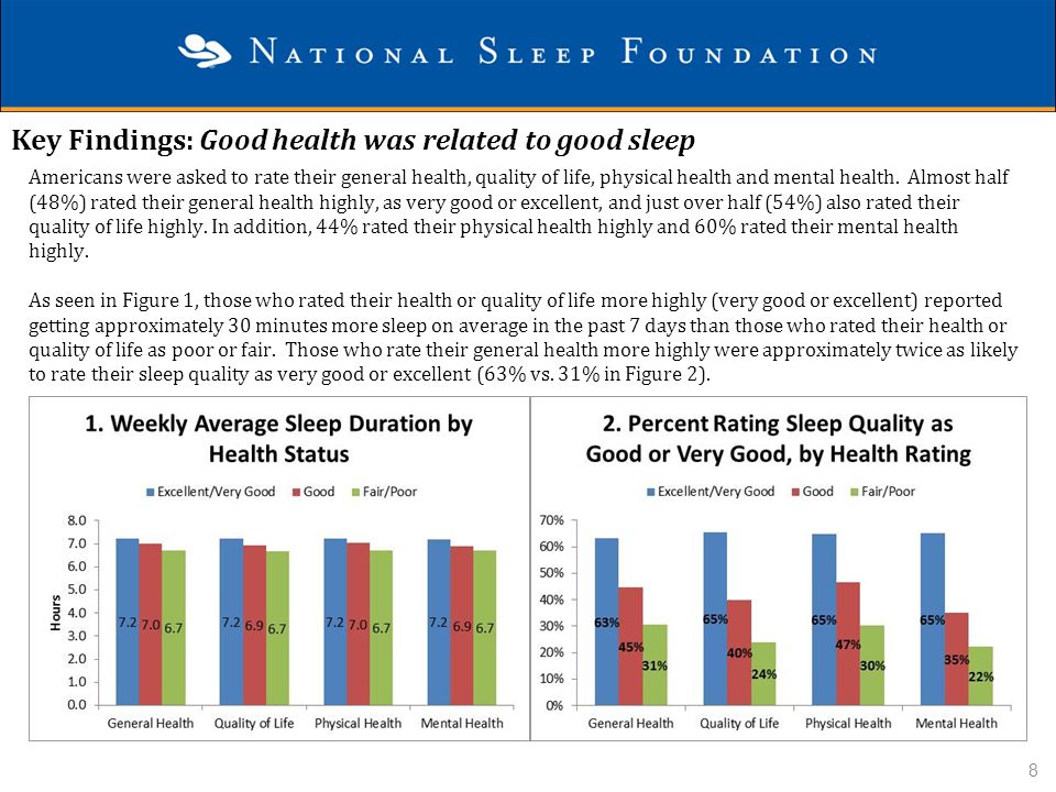 Key Findings: Good health was related to good sleep