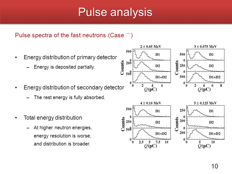 Pulse analysis Pulse spectra of the fast neutrons (Case Ⅰ)