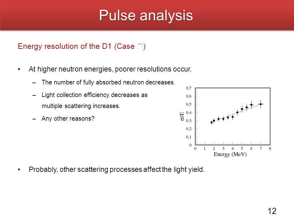 Pulse analysis Energy resolution of the D1 (Case Ⅰ)