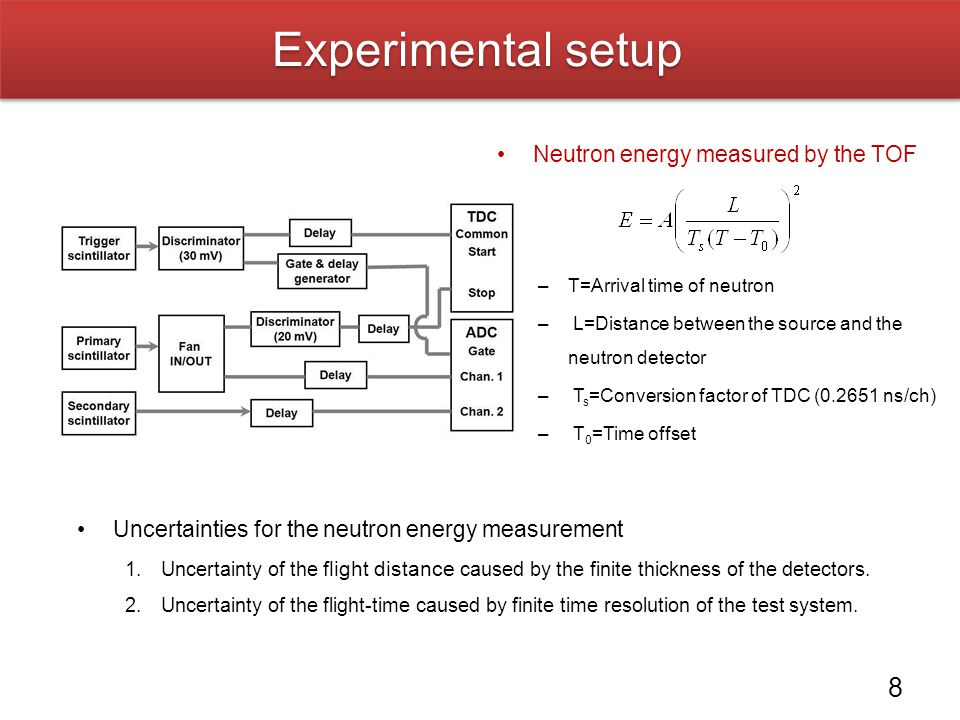 Experimental setup Neutron energy measured by the TOF