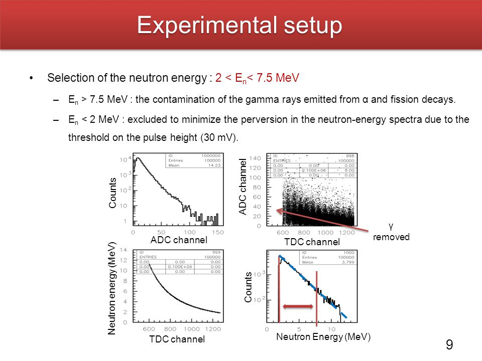 Experimental setup Selection of the neutron energy : 2 < En< 7.5 MeV.