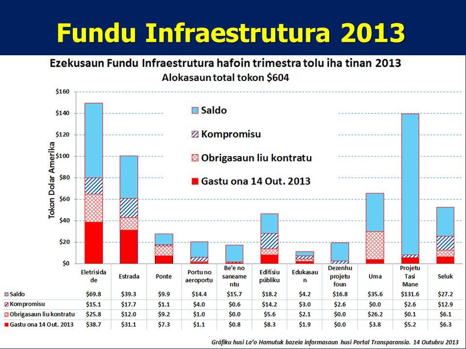 Fundu Infraestrutura 2013