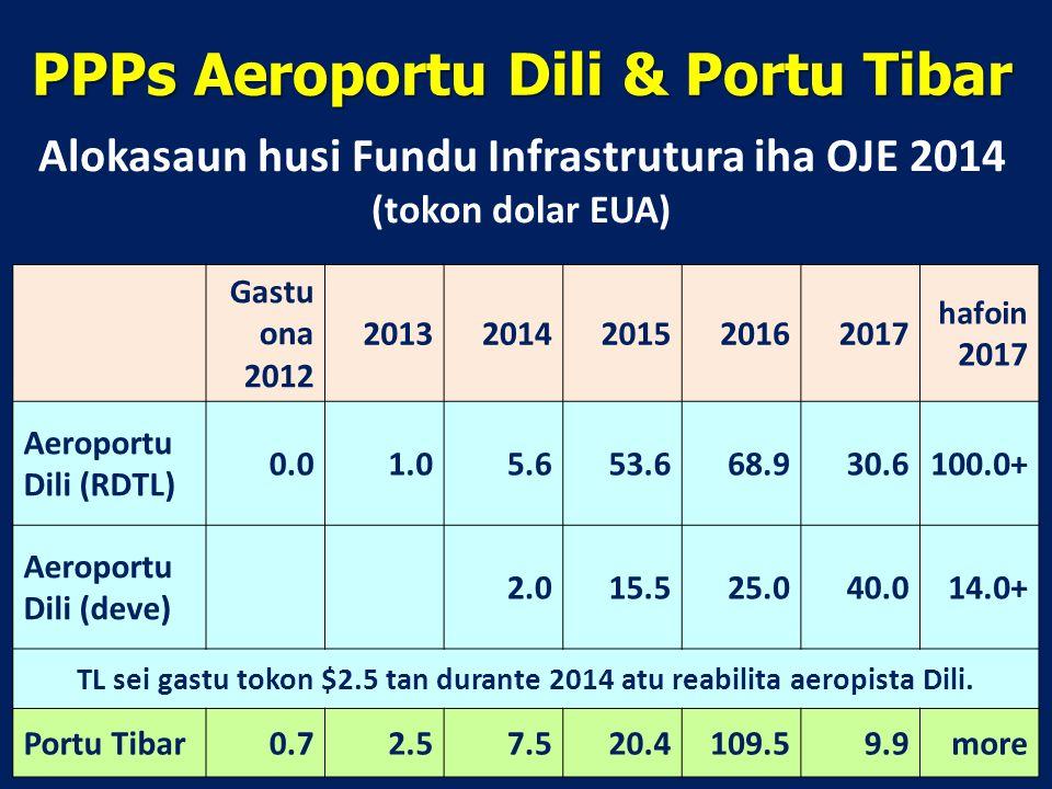 PPPs Aeroportu Dili & Portu Tibar