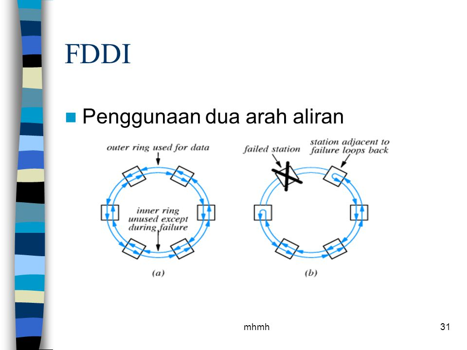 FDDI Penggunaan dua arah aliran mhmh