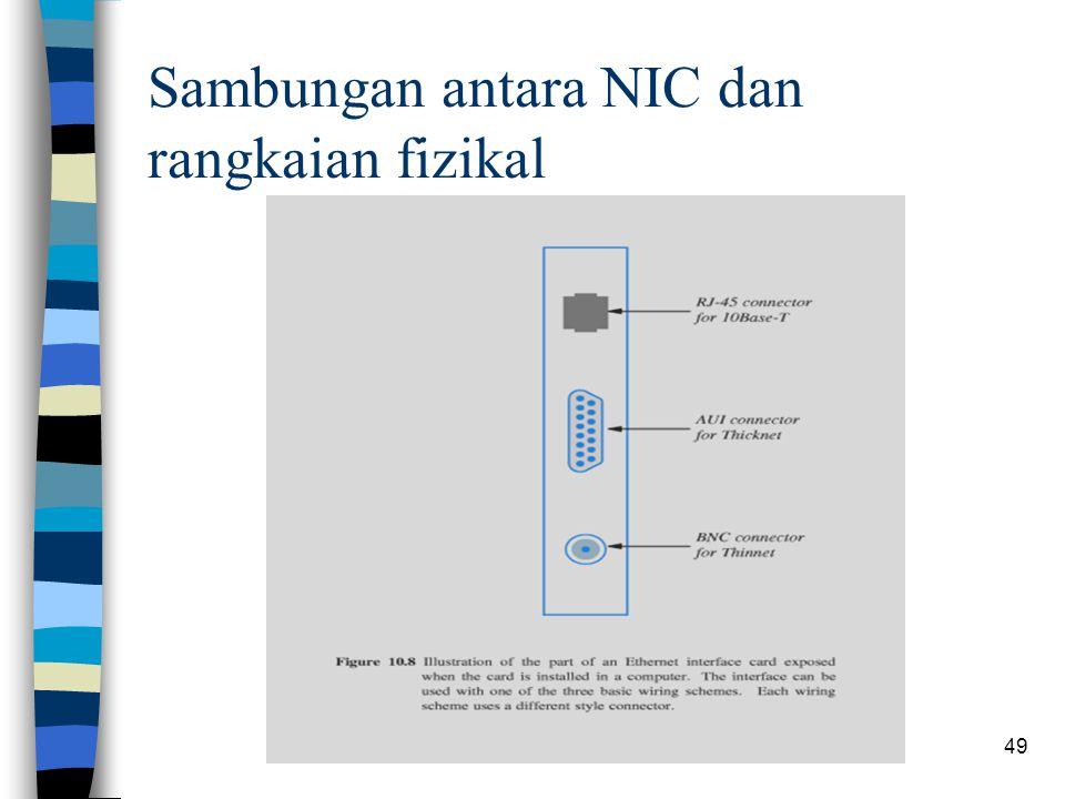 Sambungan antara NIC dan rangkaian fizikal