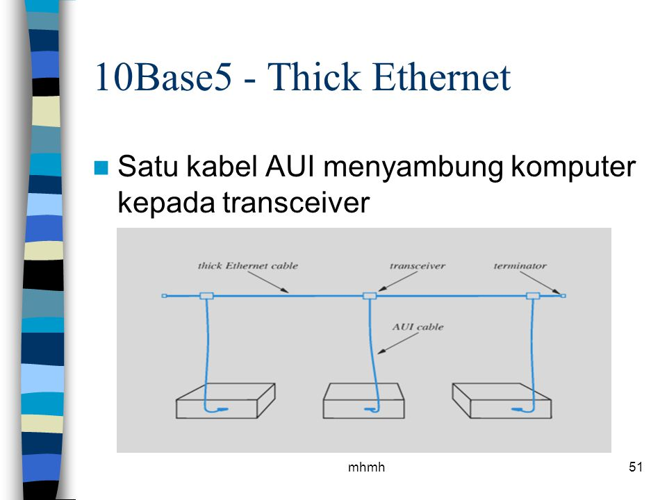 10Base5 - Thick Ethernet Satu kabel AUI menyambung komputer kepada transceiver mhmh