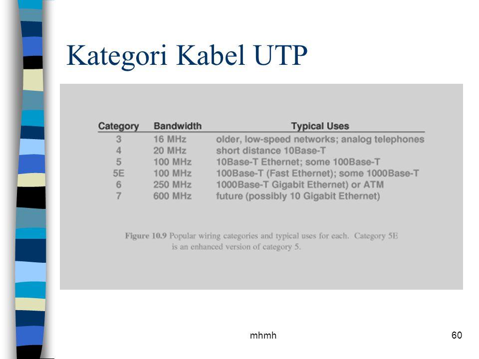 Kategori Kabel UTP mhmh