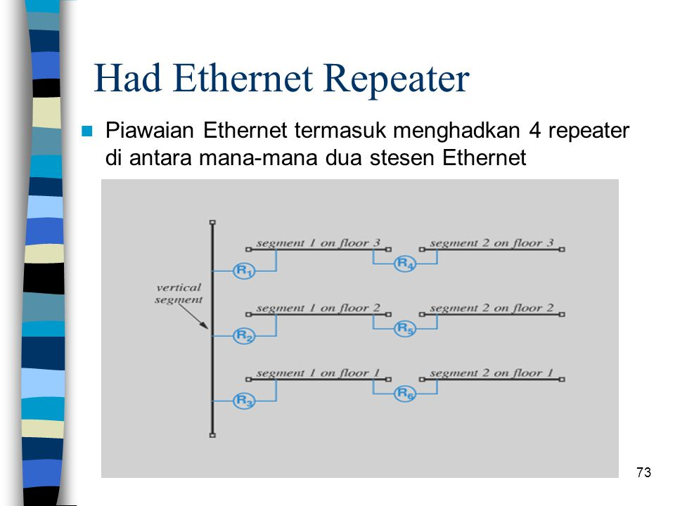 Had Ethernet Repeater Piawaian Ethernet termasuk menghadkan 4 repeater di antara mana-mana dua stesen Ethernet.