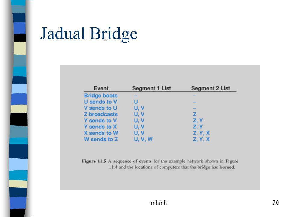 Jadual Bridge mhmh